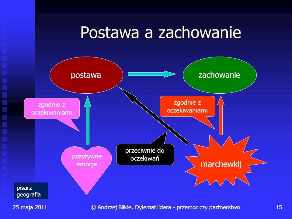 Postawa a zachowanie 25 maja 201115© Andrzej Blikle, Dylemat lidera - przemoc czy partnerstwo przeciwnie do oczekiwań postawazachowanie marchewkij poz