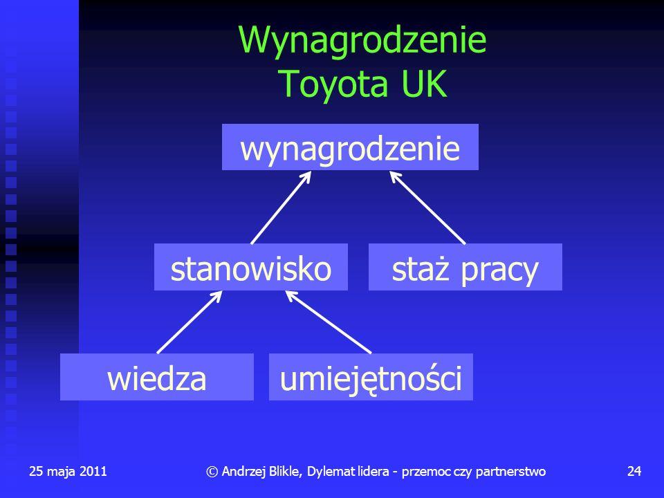 25 maja 201124© Andrzej Blikle, Dylemat lidera - przemoc czy partnerstwo Wynagrodzenie Toyota UK wynagrodzenie stanowiskostaż pracy wiedzaumiejętności