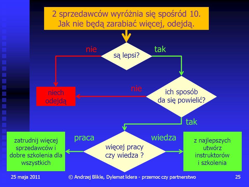 25 maja 201125© Andrzej Blikle, Dylemat lidera - przemoc czy partnerstwo 2 sprzedawców wyróżnia się spośród 10. Jak nie będą zarabiać więcej, odejdą.