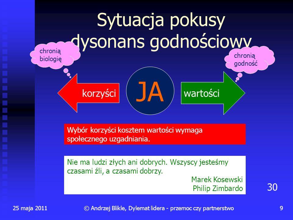 Sytuacja pokusy dysonans godnościowy 25 maja 20119© Andrzej Blikle, Dylemat lidera - przemoc czy partnerstwo JA wartości korzyści Nie ma ludzi złych a