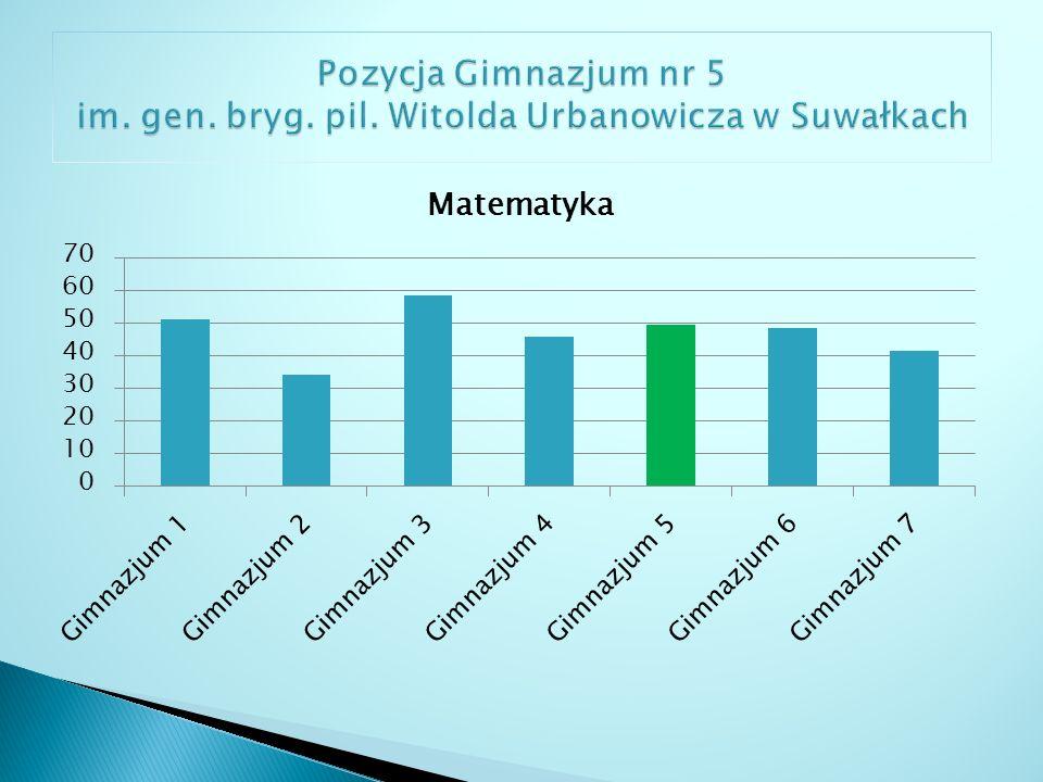 Właściwie interpretuje dane przedstawione za pomocą tabel i diagramów oraz wykonuje działania na procentach