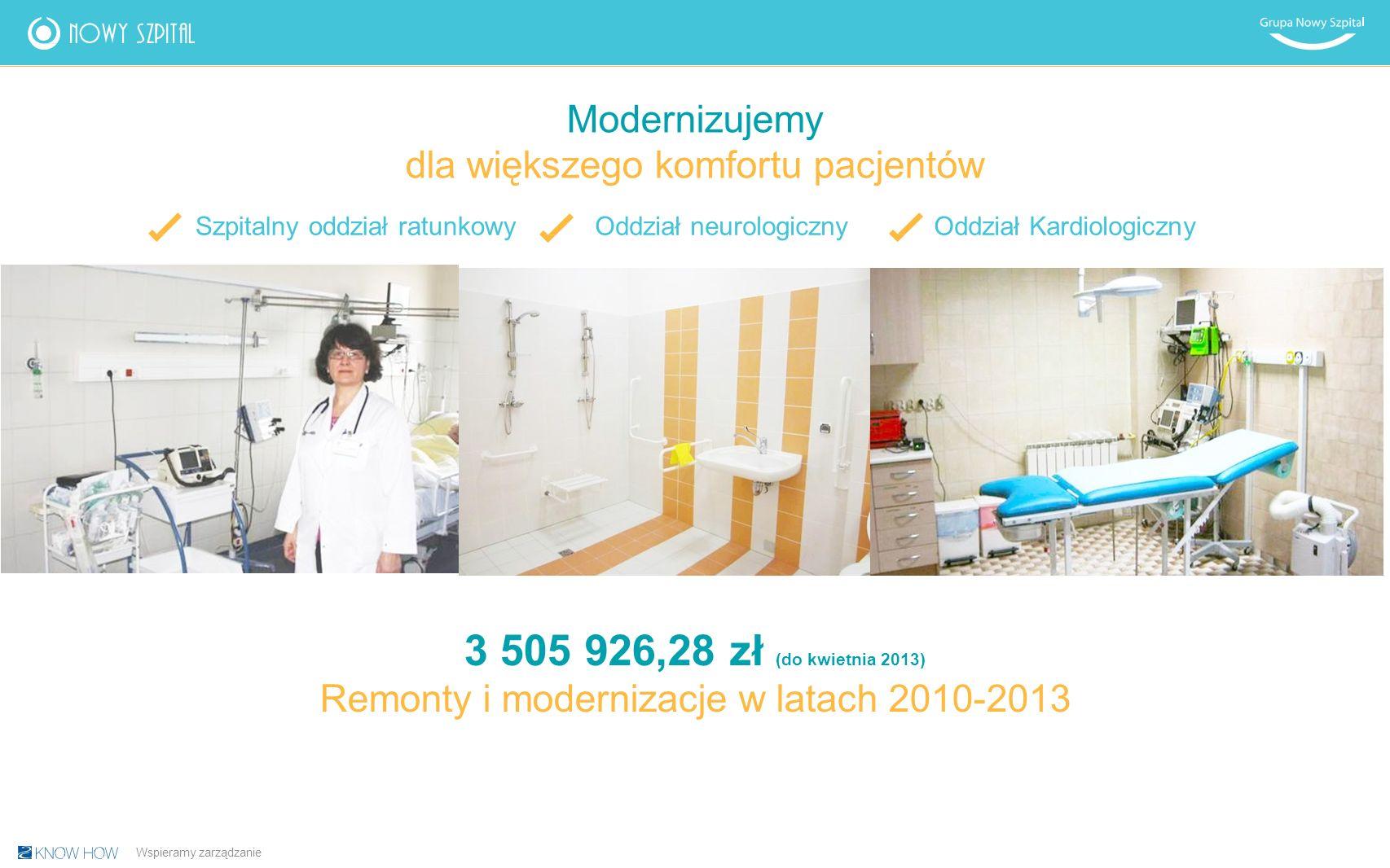 Modernizujemy dla większego komfortu pacjentów Szpitalny oddział ratunkowyOddział neurologicznyOddział Kardiologiczny Wspieramy zarządzanie 3 505 926,28 zł (do kwietnia 2013) Remonty i modernizacje w latach 2010-2013