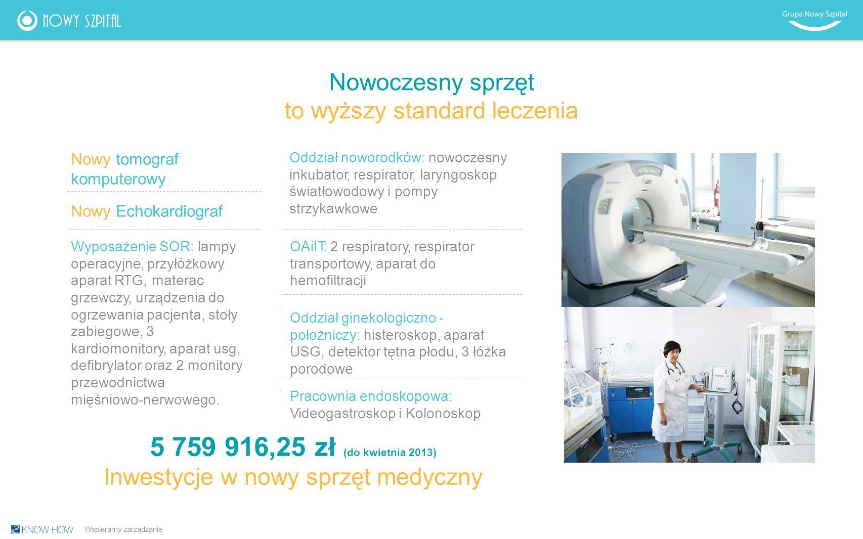 Nowoczesny sprzęt to wyższy standard leczenia Oddział noworodków: nowoczesny inkubator, respirator, laryngoskop światłowodowy i pompy strzykawkowe OAiIT: 2 respiratory, respirator transportowy, aparat do hemofiltracji Oddział ginekologiczno - położniczy: histeroskop, aparat USG, detektor tętna płodu, 3 łóżka porodowe Pracownia endoskopowa: Videogastroskop i Kolonoskop Nowy tomograf komputerowy Nowy Echokardiograf Wyposażenie SOR: lampy operacyjne, przyłóżkowy aparat RTG, materac grzewczy, urządzenia do ogrzewania pacjenta, stoły zabiegowe, 3 kardiomonitory, aparat usg, defibrylator oraz 2 monitory przewodnictwa mięśniowo-nerwowego.