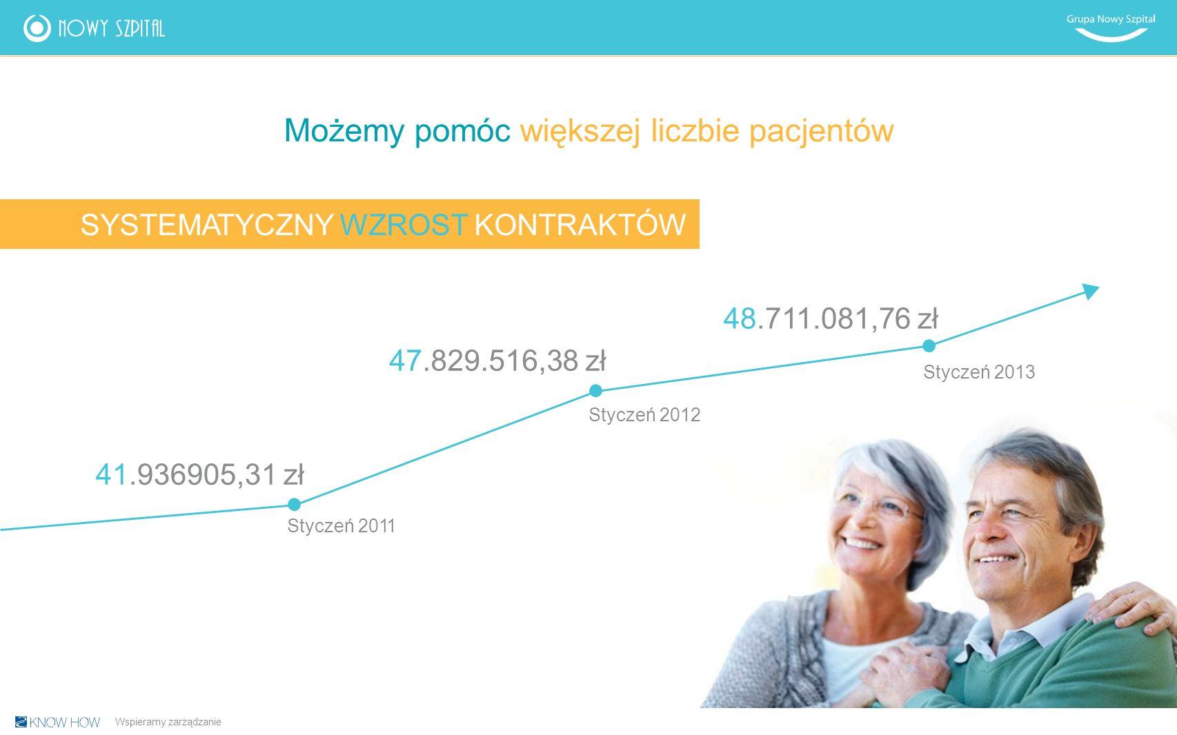 SYSTEMATYCZNY WZROST KONTRAKTÓW Możemy pomóc większej liczbie pacjentów 41.936905,31 zł Styczeń 2011 47.829.516,38 zł Styczeń 2012 Wspieramy zarządzanie 48.711.081,76 zł Styczeń 2013