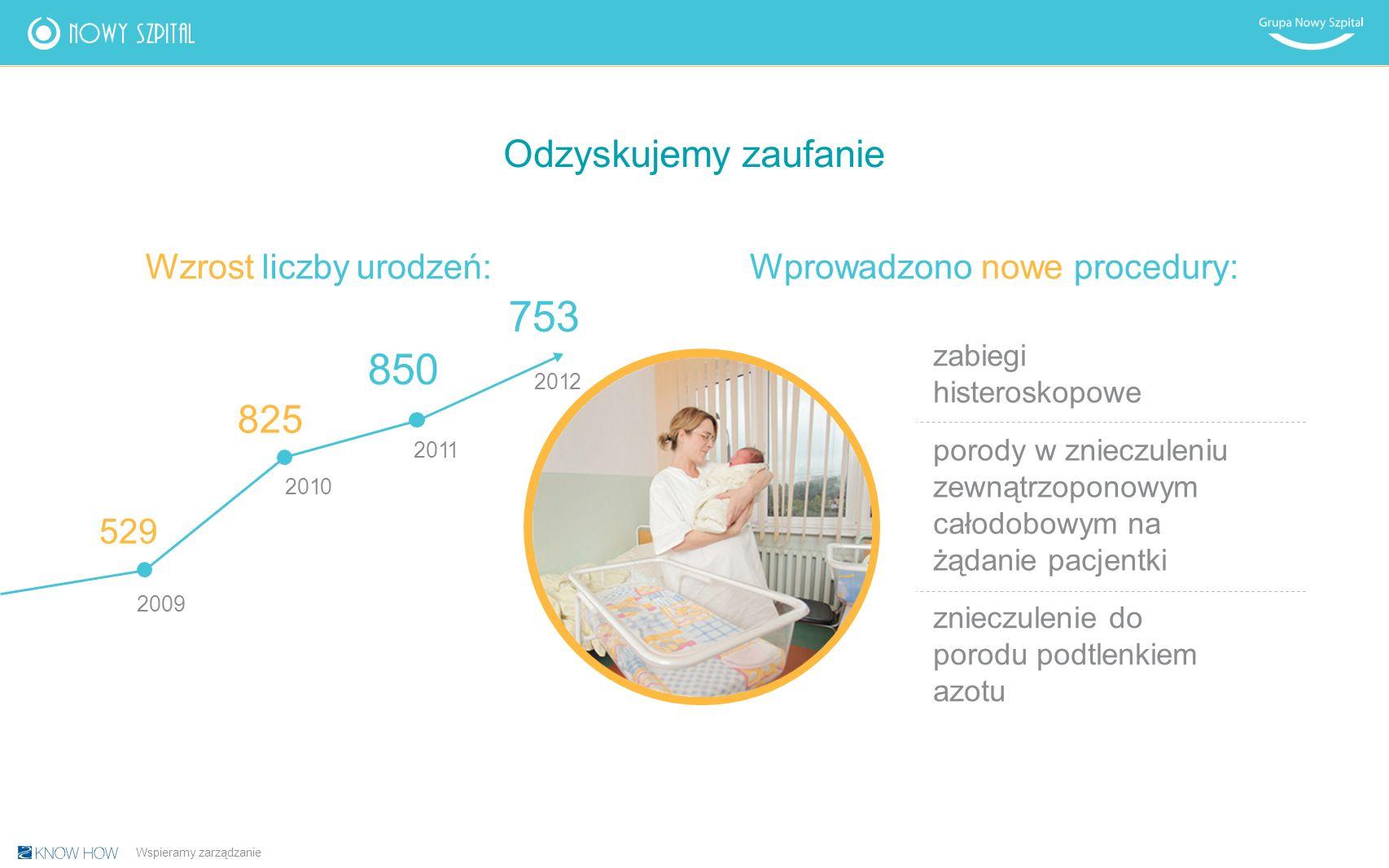 Odzyskujemy zaufanie Wzrost liczby urodzeń: zabiegi histeroskopowe porody w znieczuleniu zewnątrzoponowym całodobowym na żądanie pacjentki znieczulenie do porodu podtlenkiem azotu 2009 825 20112011 529 850 Wprowadzono nowe procedury: Wspieramy zarządzanie 20102010 20122012 753