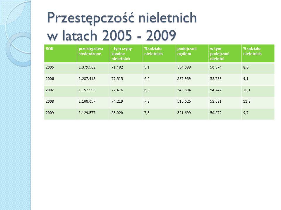 Przestępczość nieletnich w latach 2005 - 2009 ROKprzestępstwa stwierdzone - tym czyny karalne nieletnich % udziału nieletnich podejrzani ogółem w tym