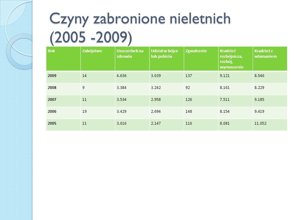 Czyny zabronione nieletnich (2005 -2009) RokZabójstwoUszczerbek na zdrowiu Udział w bójce lub pobiciu ZgwałcenieKradzież rozbójnicza, rozbój, wymuszen