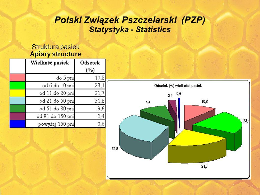Polski Związek Pszczelarski (PZP) Statystyka - Statistics Struktura pasiek Apiary structure