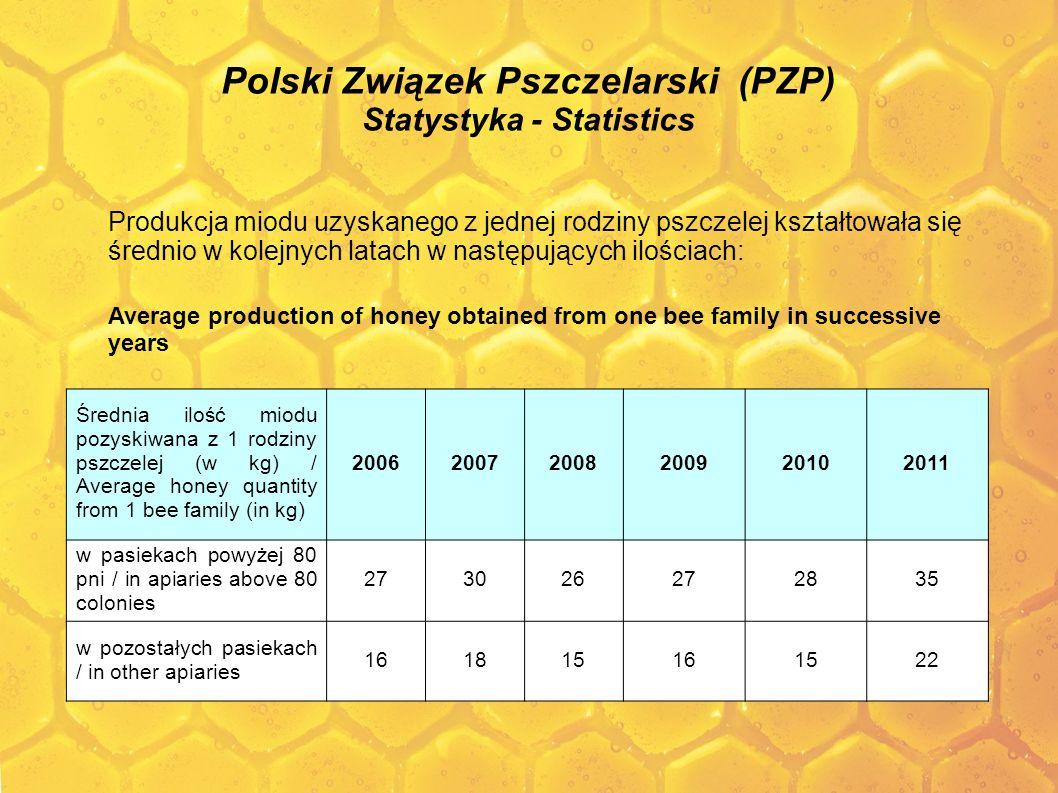 Polski Związek Pszczelarski (PZP) Statystyka - Statistics Produkcja miodu uzyskanego z jednej rodziny pszczelej kształtowała się średnio w kolejnych l