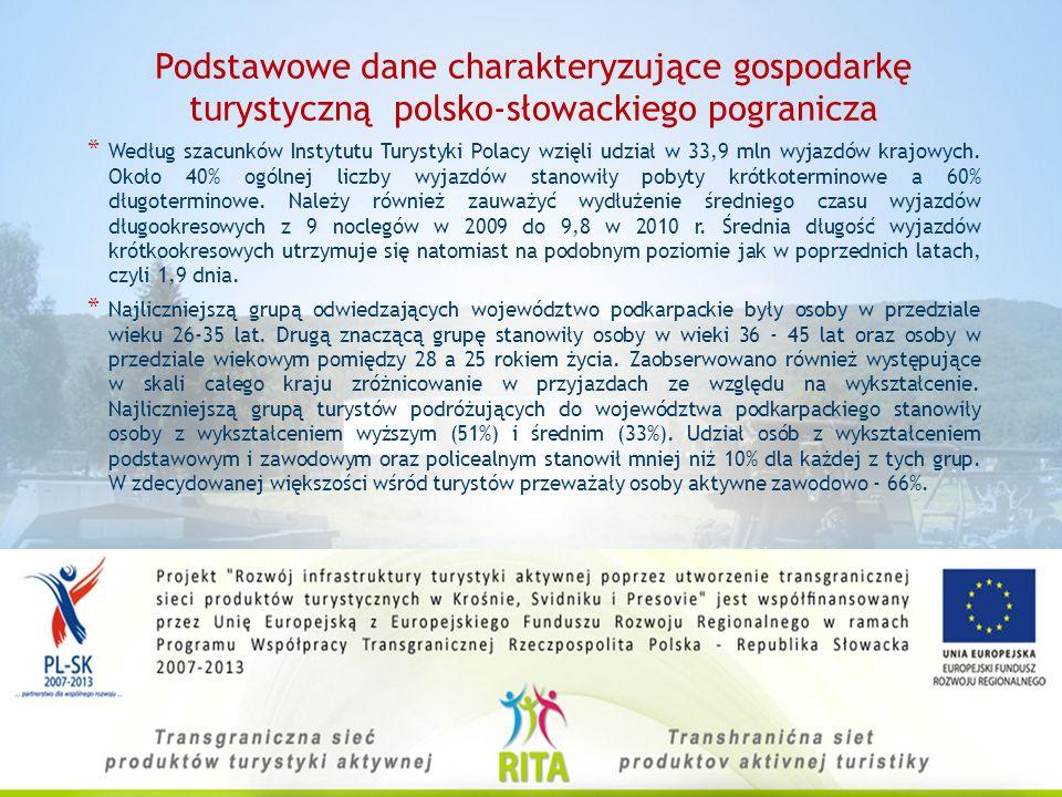 Podstawowe dane charakteryzujące gospodarkę turystyczną polsko-słowackiego pogranicza. * W 2010 roku nastąpił procentowy spadek liczby zagranicznych w