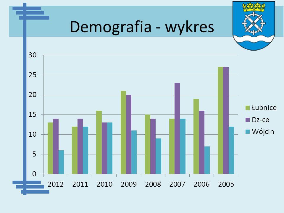 Demografia - wykres