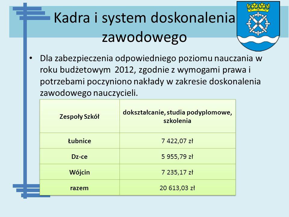 Kadra i system doskonalenia zawodowego Dla zabezpieczenia odpowiedniego poziomu nauczania w roku budżetowym 2012, zgodnie z wymogami prawa i potrzebam
