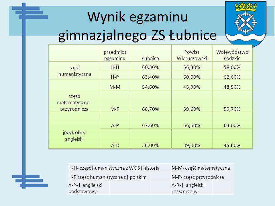 Wynik egzaminu gimnazjalnego ZS Łubnice H-H- część humanistyczna z WOS i historiąM-M- część matematyczna H-P część humanistyczna z j.polskim M-P- częś