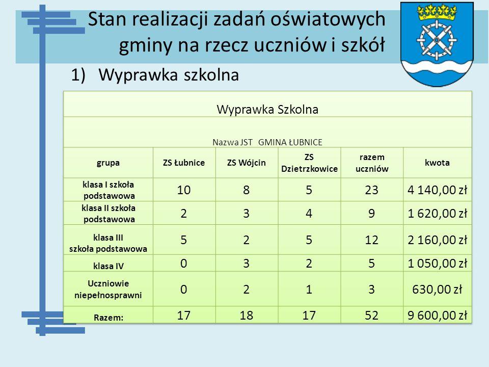 Stan realizacji zadań oświatowych gminy na rzecz uczniów i szkół 1)Wyprawka szkolna
