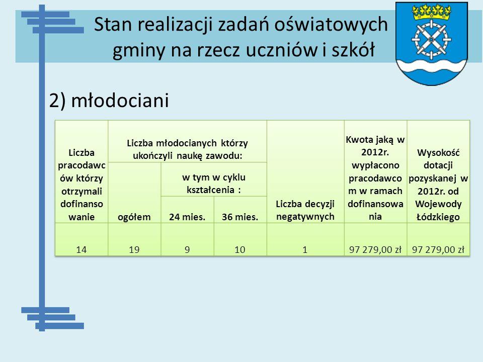 Stan realizacji zadań oświatowych gminy na rzecz uczniów i szkół 2) młodociani
