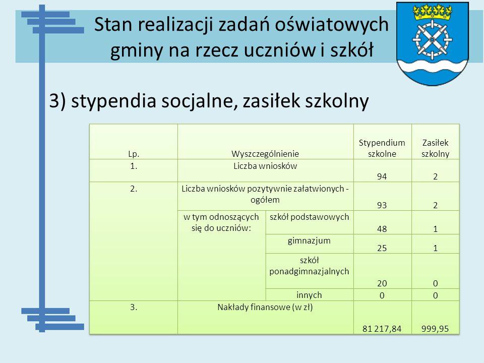 Stan realizacji zadań oświatowych gminy na rzecz uczniów i szkół 3) stypendia socjalne, zasiłek szkolny