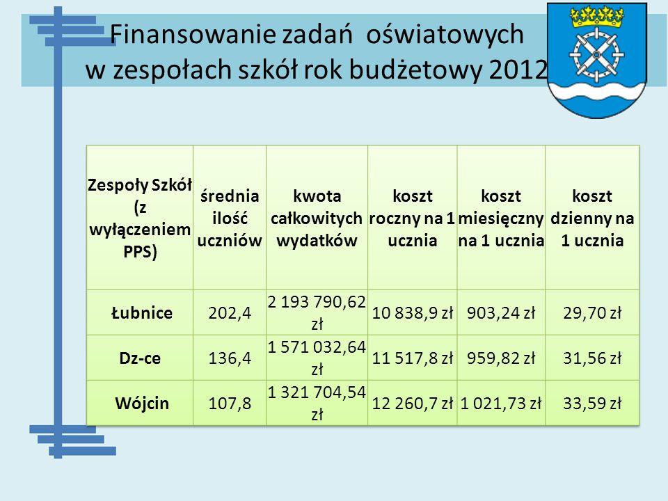 Finansowanie zadań oświatowych w zespołach szkół rok budżetowy 2012