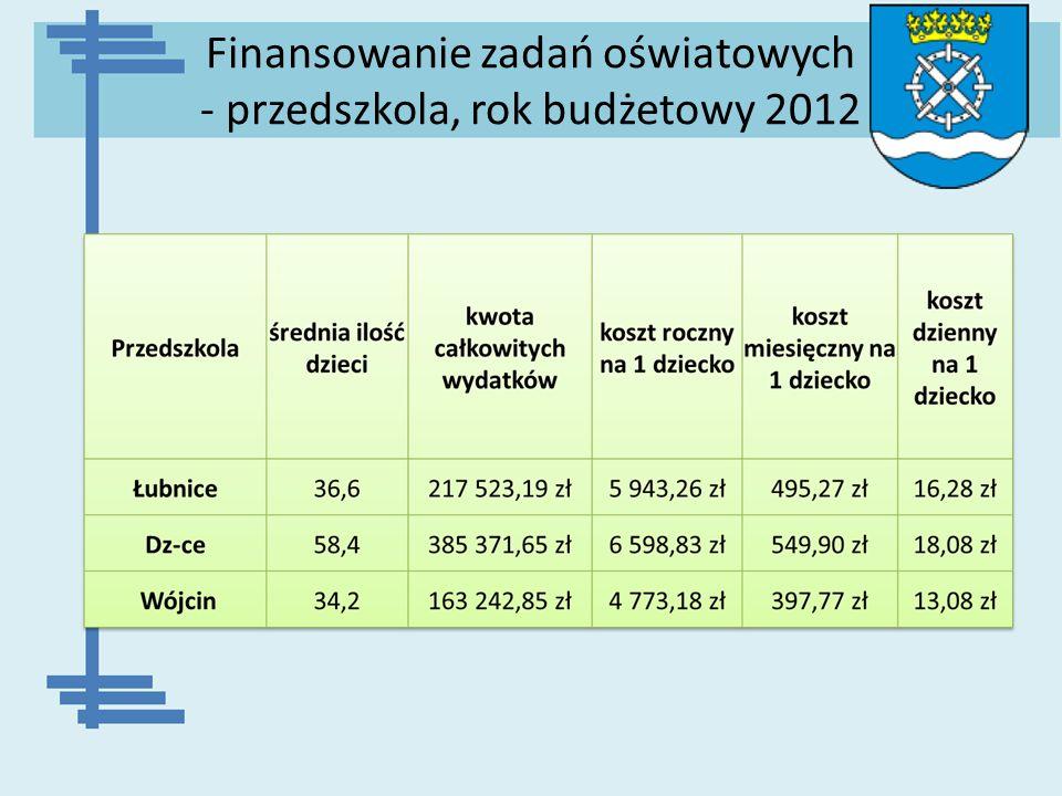 Finansowanie zadań oświatowych - przedszkola, rok budżetowy 2012