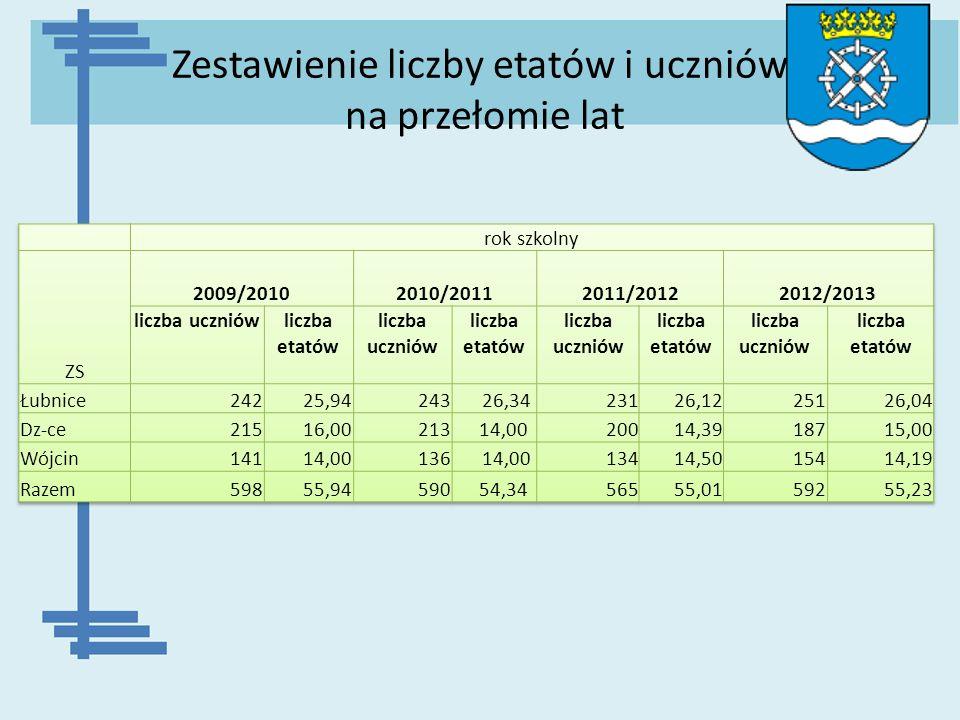 Zestawienie liczby etatów i uczniów na przełomie lat