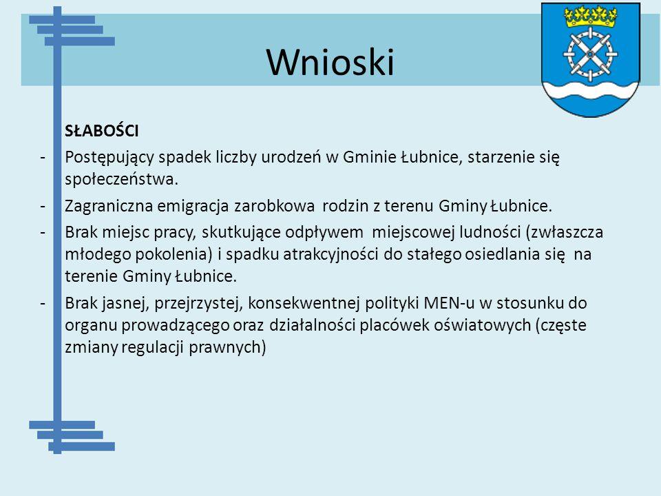 Wnioski SŁABOŚCI -Postępujący spadek liczby urodzeń w Gminie Łubnice, starzenie się społeczeństwa. -Zagraniczna emigracja zarobkowa rodzin z terenu Gm