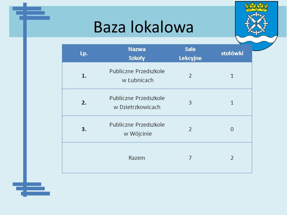 Baza lokalowa Lp. Nazwa Szkoły Sale Lekcyjne stołówki 1. Publiczne Przedszkole w Łubnicach 21 2. Publiczne Przedszkole w Dzietrzkowicach 31 3. Publicz
