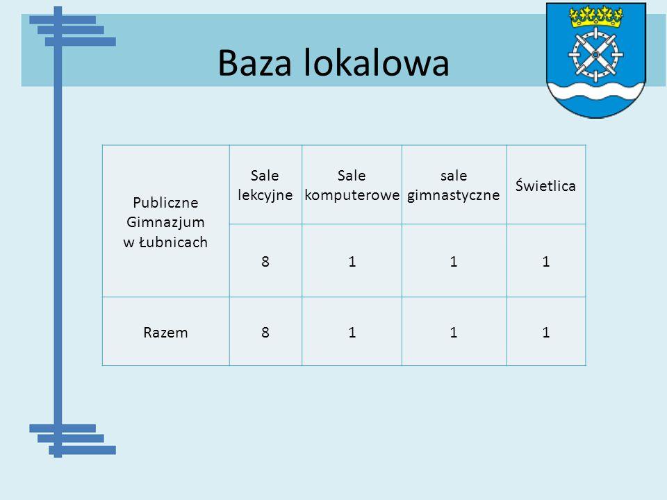 Baza lokalowa Publiczne Gimnazjum w Łubnicach Sale lekcyjne Sale komputerowe sale gimnastyczne Świetlica 8111 Razem8111
