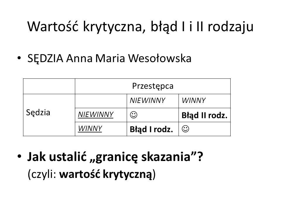 Wartość krytyczna, błąd I i II rodzaju SĘDZIA Anna Maria Wesołowska Jak ustalić granicę skazania? (czyli: wartość krytyczną) Przestępca Sędzia NIEWINN
