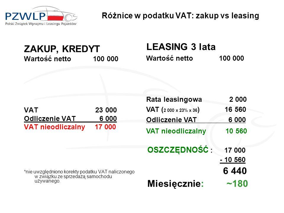 Różnice w podatku VAT: zakup vs leasing ZAKUP, KREDYT Wartość netto 100 000 VAT 23 000 Odliczenie VAT 6 000 VAT nieodliczalny 17 000 *nie uwzględniono