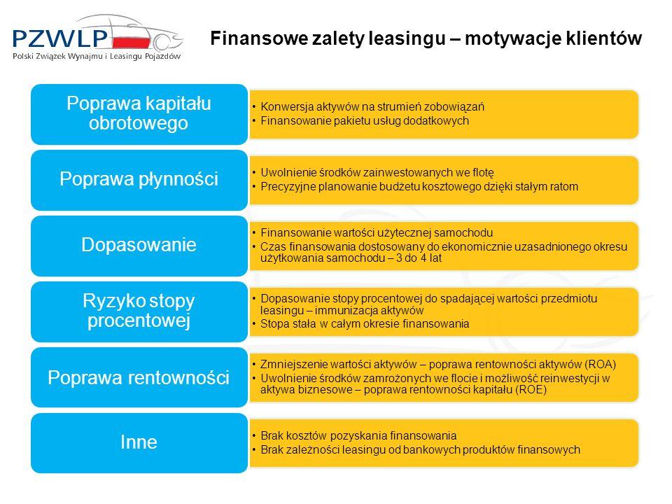 Finansowe zalety leasingu – motywacje klientów Konwersja aktywów na strumień zobowiązań Finansowanie pakietu usług dodatkowych Poprawa kapitału obroto