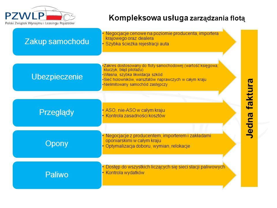 Kompleksowa usługa zarządzania flotą Negocjacje cenowe na poziomie producenta, importera krajowego oraz dealera Szybka ścieżka rejestracji auta Zakup