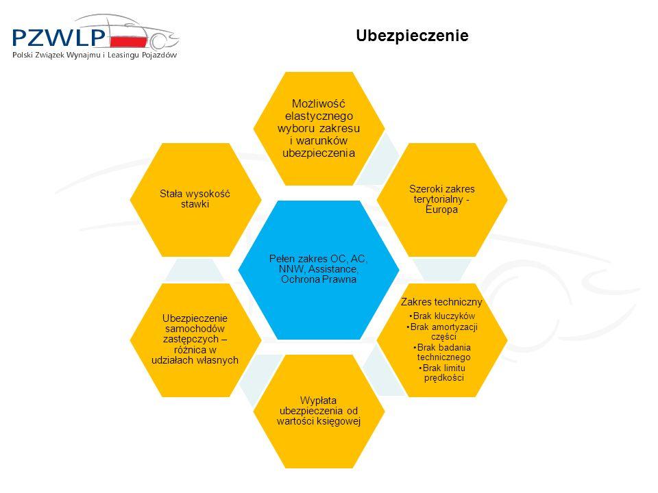 Ubezpieczenie Pełen zakres OC, AC, NNW, Assistance, Ochrona Prawna Możliwość elastycznego wyboru zakresu i warunków ubezpieczenia Szeroki zakres teryt