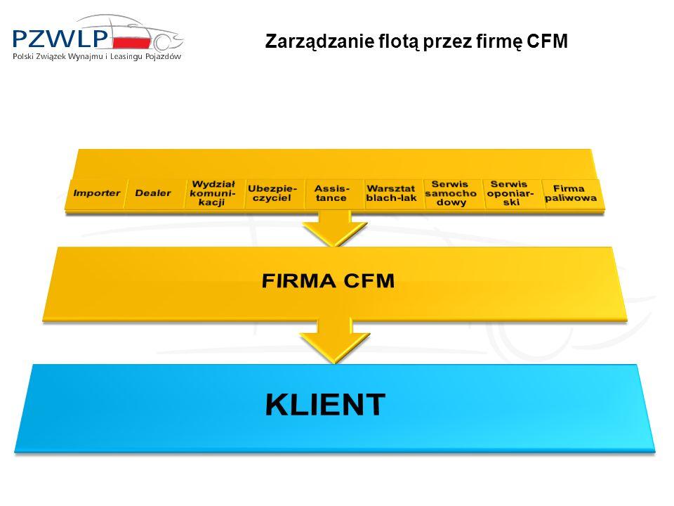 Zarządzanie flotą przez firmę CFM
