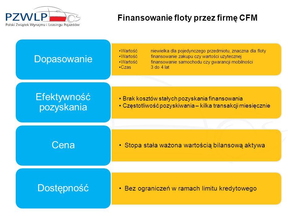 Finansowanie floty przez firmę CFM Wartośćniewielka dla pojedynczego przedmiotu, znaczna dla floty Wartośćfinansowanie zakupu czy wartości użytecznej