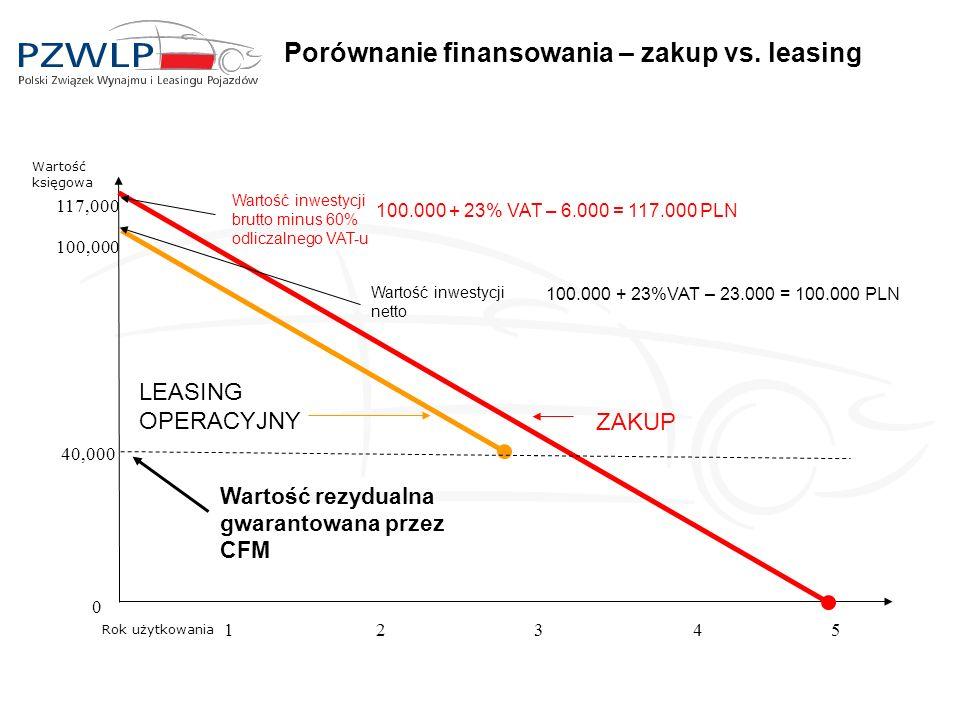 Porównanie finansowania – zakup vs. leasing 0 1234 ZAKUP 100.000 + 23% VAT – 6.000 = 117.000 PLN 5 117,000 Wartość inwestycji brutto minus 60% odlicza