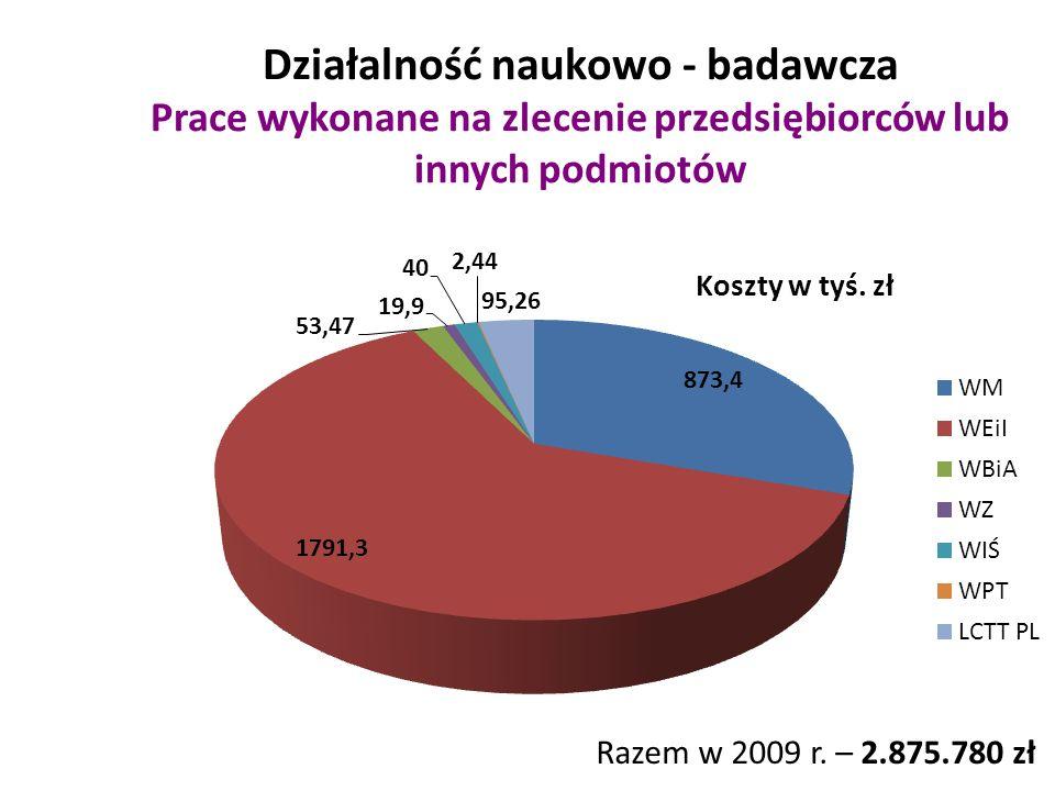 Działalność naukowo - badawcza Prace wykonane na zlecenie przedsiębiorców lub innych podmiotów Razem w 2009 r. – 2.875.780 zł