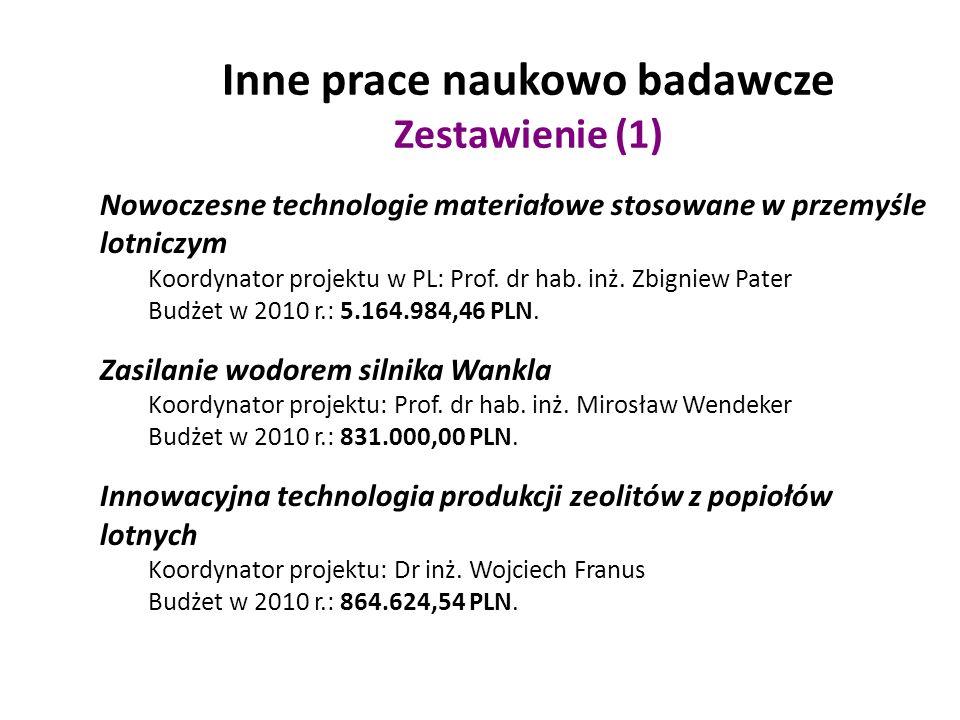 Inne prace naukowo badawcze Zestawienie (1) Nowoczesne technologie materiałowe stosowane w przemyśle lotniczym Koordynator projektu w PL: Prof. dr hab