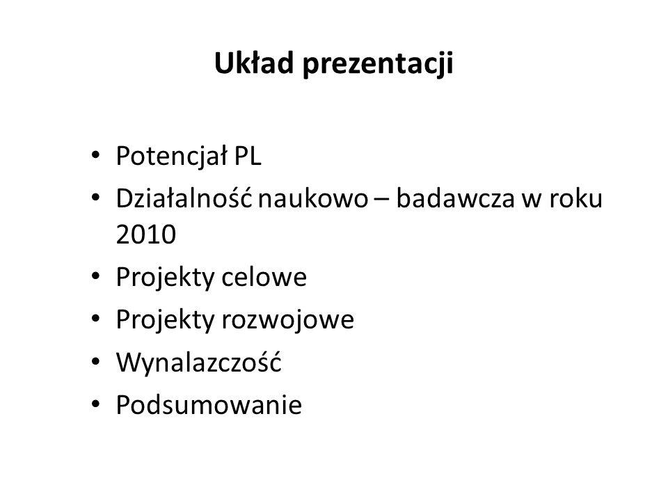Układ prezentacji Potencjał PL Działalność naukowo – badawcza w roku 2010 Projekty celowe Projekty rozwojowe Wynalazczość Podsumowanie