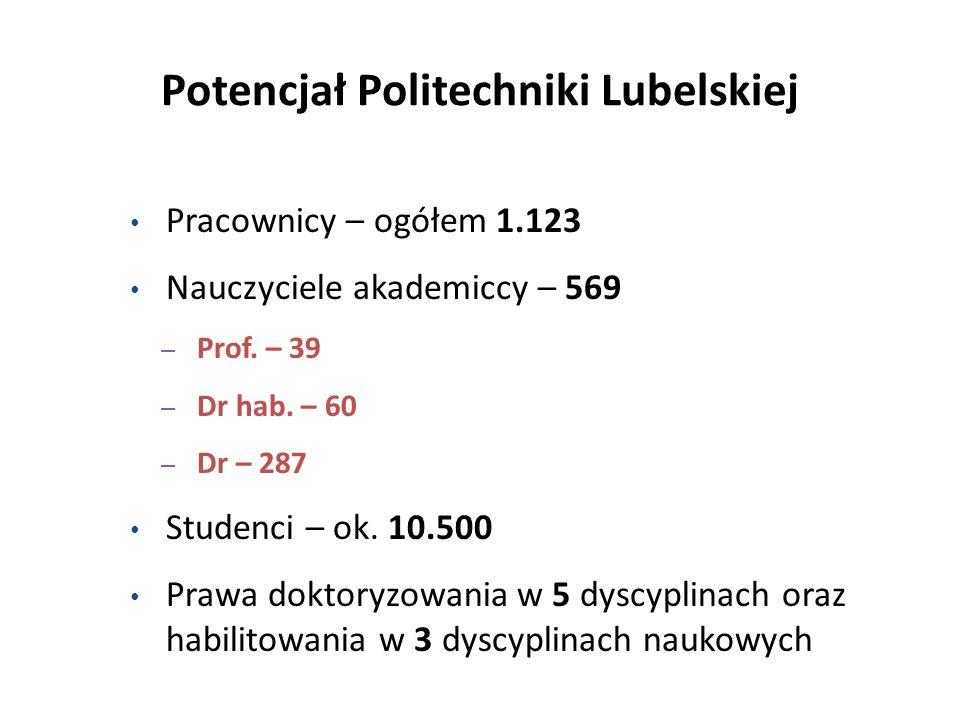 Potencjał Politechniki Lubelskiej Pracownicy – ogółem 1.123 Nauczyciele akademiccy – 569 – Prof. – 39 – Dr hab. – 60 – Dr – 287 Studenci – ok. 10.500