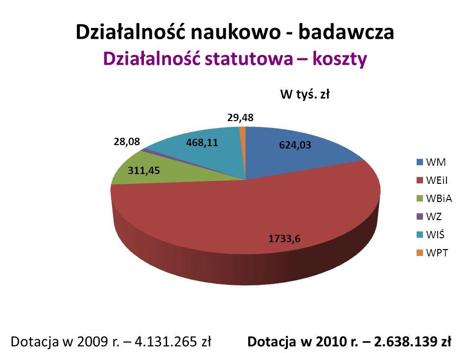 Podsumowanie Ilość środków w roku 2010 przypadająca na jednego pracownika naukowo-dydaktycznego