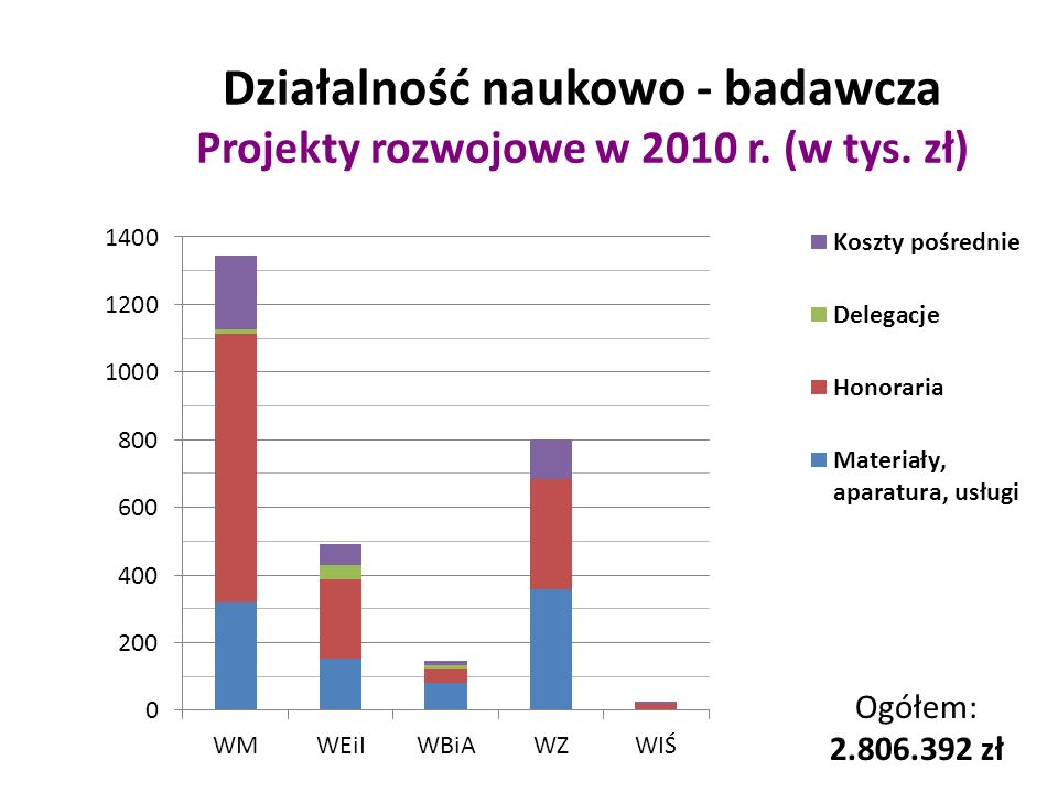 Projekty rozwojowe Tematy (1) Opracowanie nowej technologii walcowania kul stalowych ze złomowanych szyn kolejowych – 1.192.300 zł (2009-2012) System wodorowego wspomagania spalania w silnikach samochodowych – 1.450.000 zł (2009-2011) Światłowodowy system monitorująco – diagnostyczny procesu spalania w warunkach przemysłowych paliwa gazowego, mazutu i pyłu węglowego – 505.000 zł (2007-2010) Urządzenie do ozonowania powietrza, wody i gleby zasilane energią słoneczną – 702.900 zł (2008-2010) Układ optymalnej regulacji mocy farm wiatrowych w warunkach ograniczonych możliwości przesyłowych sieci elektroenergetycznych – 780.000 zł (2009-2012)