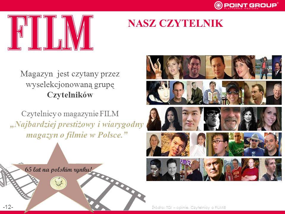 NASZ CZYTELNIK Magazyn jest czytany przez wyselekcjonowaną grupę Czytelników Najbardziej prestiżowy i wiarygodny magazyn o filmie w Polsce.