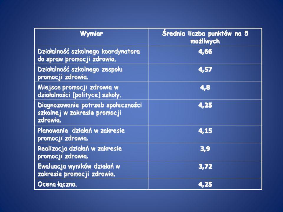 Wymiar Średnia liczba punktów na 5 możliwych Działalność szkolnego koordynatora do spraw promocji zdrowia. 4,66 Działalność szkolnego zespołu promocji
