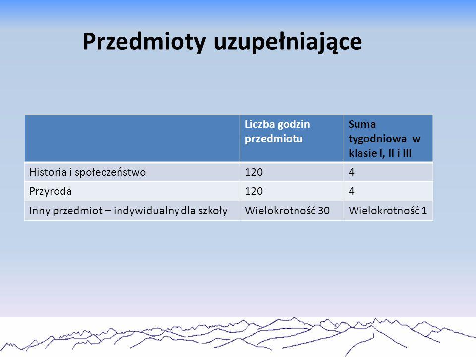 Sprawdź strony i dowiedz się więcej o sobie http://www.scholaris.pl/frontend,4,1050131.htmlhttp://www.scholaris.pl/frontend,4,1050131.html - labirynt zawodów http://www.doradztwozawodowe.koweziu.edu.pl/narzedzia-dla- ucznia/167-qlabirynt-zawodowq.htmlhttp://www.doradztwozawodowe.koweziu.edu.pl/narzedzia-dla- ucznia/167-qlabirynt-zawodowq.html - labirynt zawodów