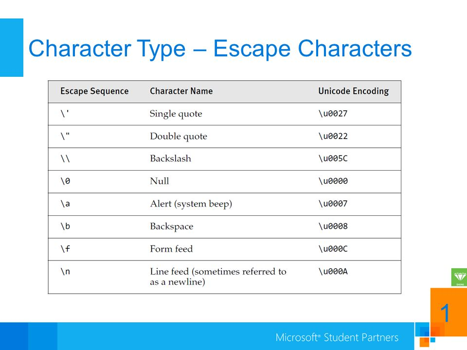 Character Type – Escape Characters 1