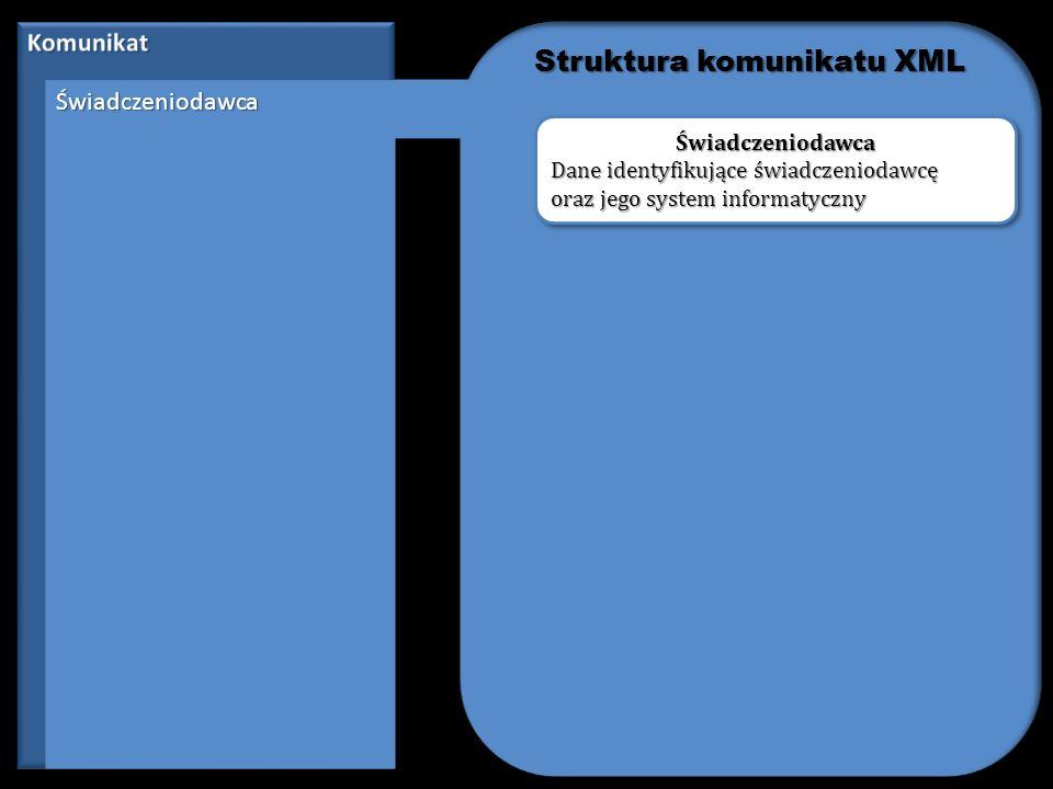 Dane-zestawuDane-zestawu Procedura Procedura Dane identyfikujące procedury medyczne wykonane podczas udzielania świadczenia Procedura Struktura komunikatu XML
