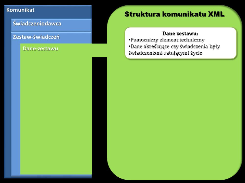 Dane-zestawuDane-zestawu Kom-org Komórka organizacyjna Identyfikator komórki organizacyjnej Sprawdzenie na poziomie XSD: Nie będzie możliwe nieprzekazanie danych identyfikujących komórkę organizacyjną Weryfikacja: Czy wskazany kod komórki organizacyjnej jest zgodny z danymi w obowiązującej umowie.