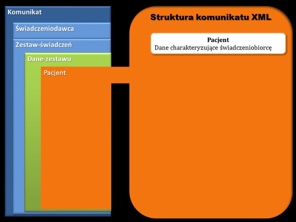 Dane-zestawuDane-zestawu Zlecenie Zlecenie Dane dotyczące fazy zlecenia świadczenia Zlecenie Struktura komunikatu XML