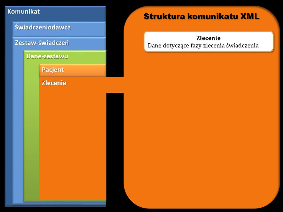 Dane-zestawuDane-zestawu Hospitalizacja Hospitalizacja Dane dotyczące świadczeń udzielonych podczas hospitalizacji Hospitalizacja Struktura komunikatu XML
