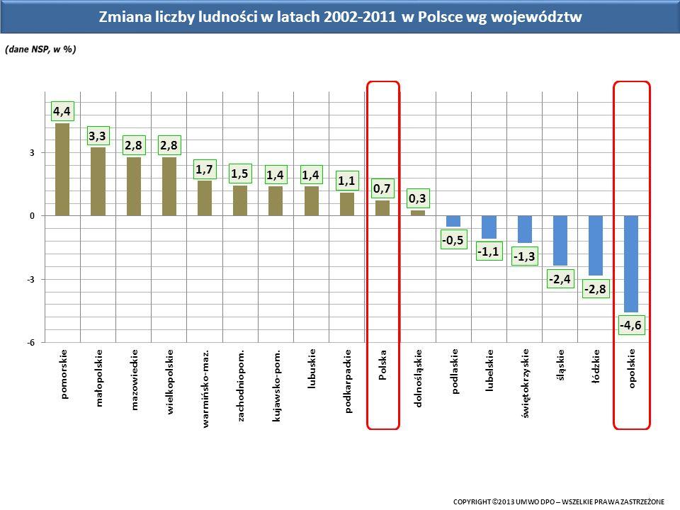 Zmiana liczby ludności w latach 2002-2011 w Polsce wg województw COPYRIGHT © 2013 UMWO DPO – WSZELKIE PRAWA ZASTRZEŻONE