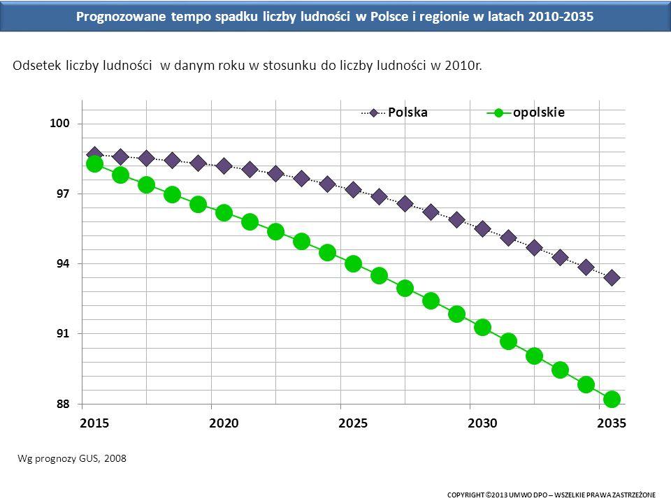 Prognozowane tempo spadku liczby ludności w Polsce i regionie w latach 2010-2035 COPYRIGHT © 2013 UMWO DPO – WSZELKIE PRAWA ZASTRZEŻONE Odsetek liczby